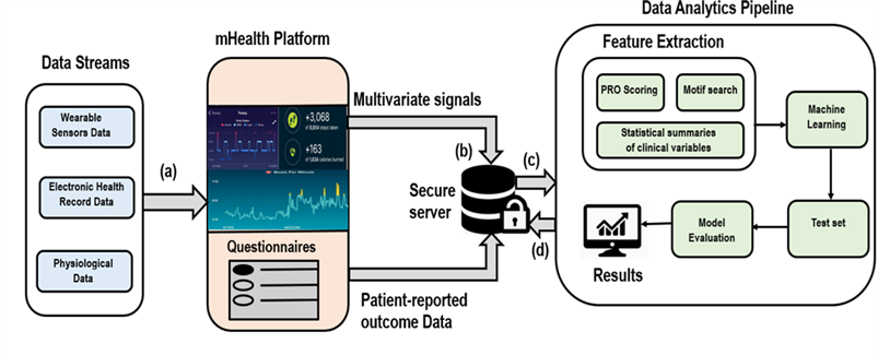 mhealth research illustration